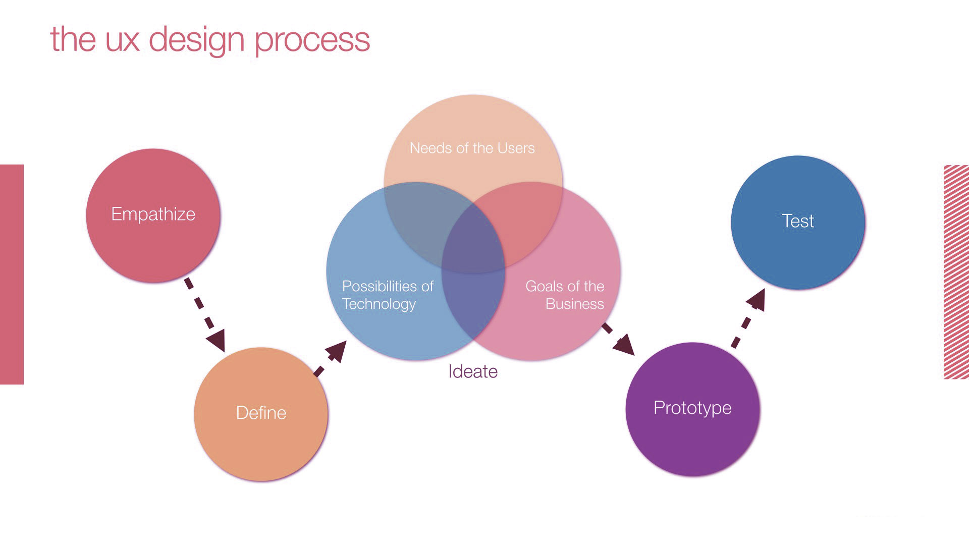 ux-design-process