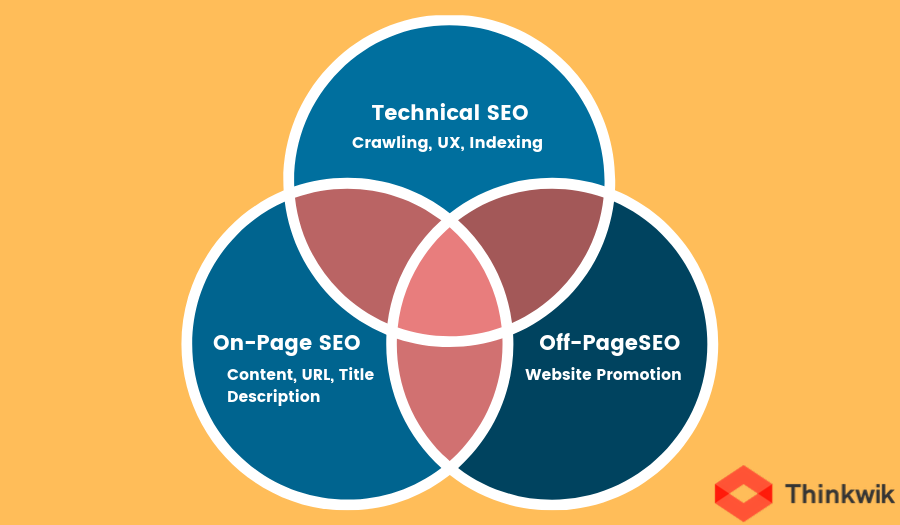 Technical SEO_ on page_off page